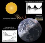climate_change-es-svg